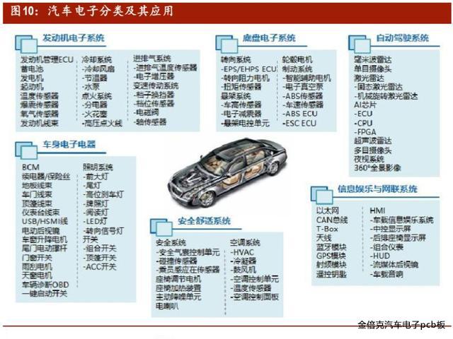 汽车电子PCB